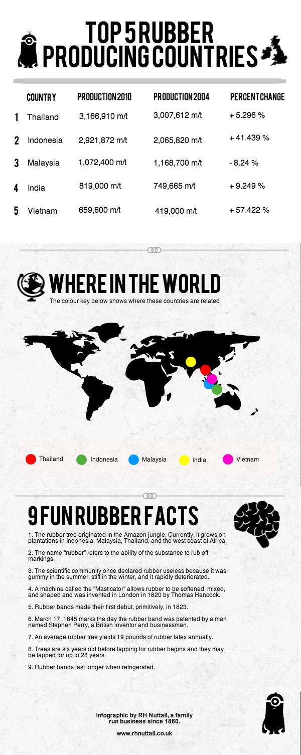Where Do I Begin Theme From Love Story: Top 5 Rubber Producing Countries.